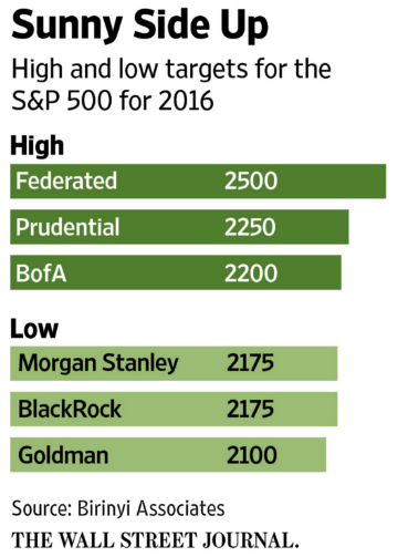 2016 predictions for S&P 500