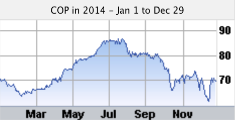 cop stock chart