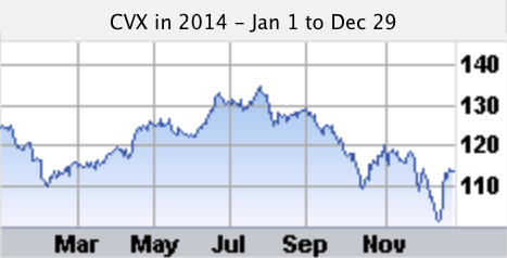 CVX stock chart for 2014