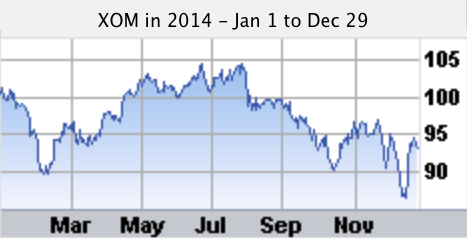 XOM stock chart for 2014