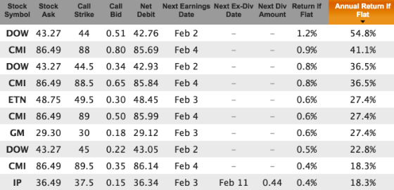 Bear market stocks for Jan 29 expiration, out of the money