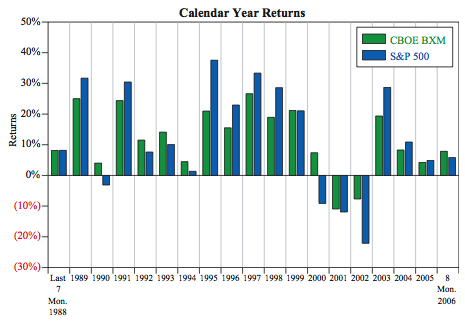 Callan calendar year returns BXM and S&P500, 1988-2006