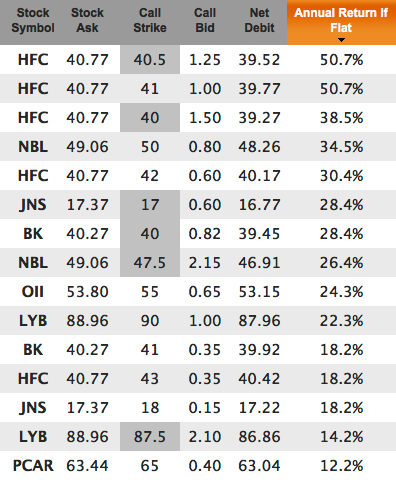 high yield dividend challengers