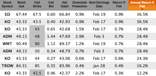 Dividend champions covered calls for Jan 17, 2015 expiration