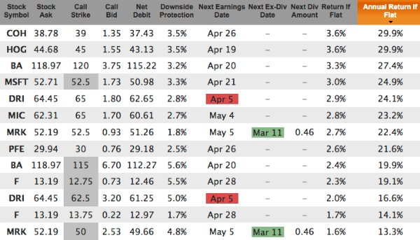 Weekly Covered Calls for Apr 15 Expiration