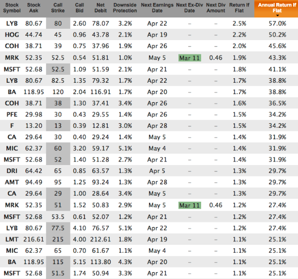 Weekly Covered Calls for Mar 18 Expiration