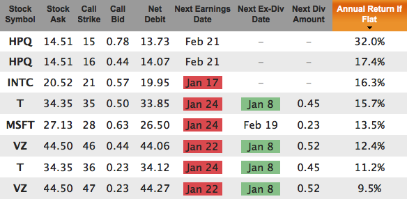 Dogs Of The Dow Covered Calls Feb 2013