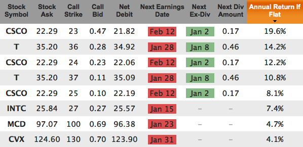 Dogs Of The Dow Covered Calls Feb 2014