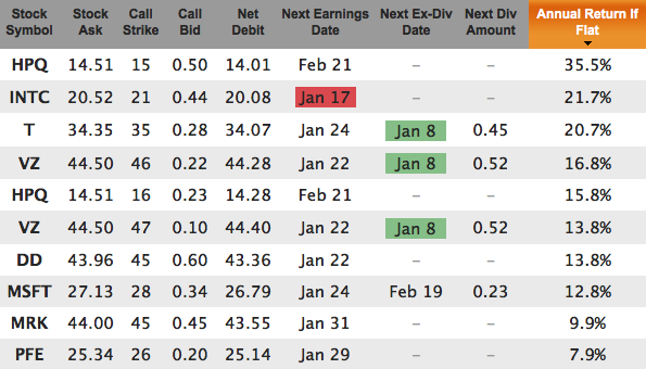 Dogs Of The Dow Covered Calls Jan 2013