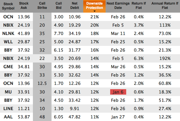 downside protection for Jan 17
