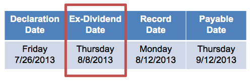 Ex dividend dates in Melbourne
