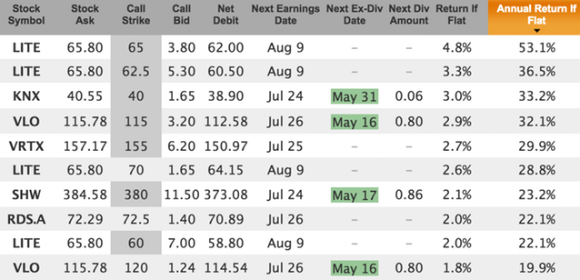 fast growing stocks for June 18 covered calls