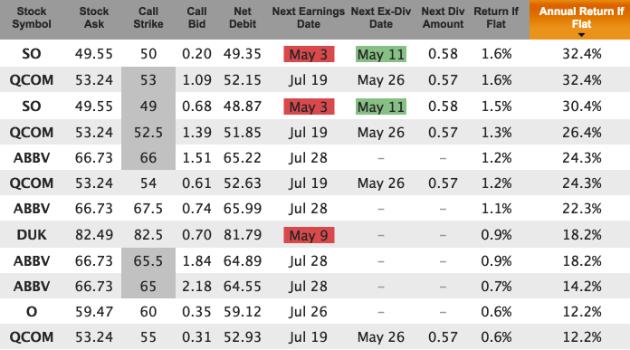 High dividend stocks for High div stocks