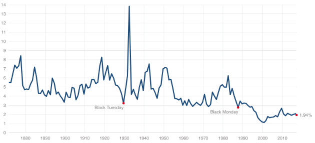 Historical dividend yield on S&P 500