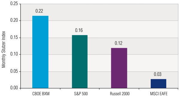 Ibbotson case study BXM risk-adjusted returns 1988-2004