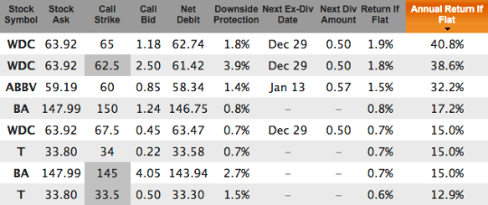 WDC, ABBV, BA, T covered calls for Jan 2016