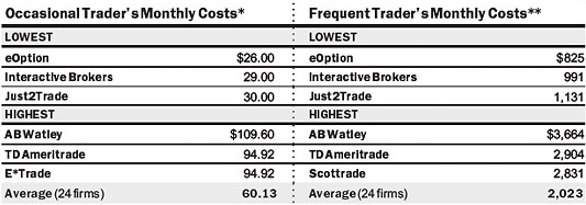 Low Cost Option Trading