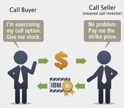 Stock options are exercised at the seller's option
