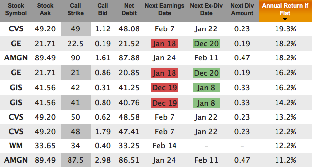 Recent Dividend Increases For Jan 2013 Expiration