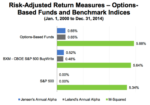 risk adjusted returns for options-based mutual funds