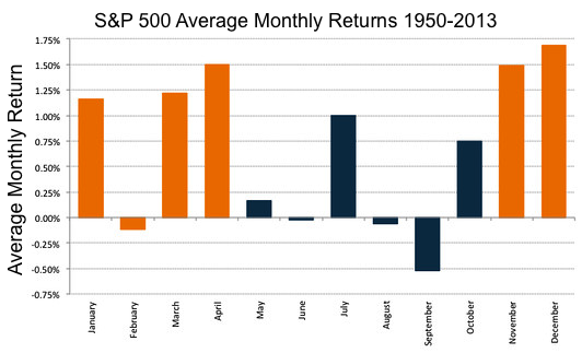 S&P 500 monthly returns last 50 years