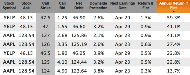 Tech stocks in-the-money covered calls for Mar 6
