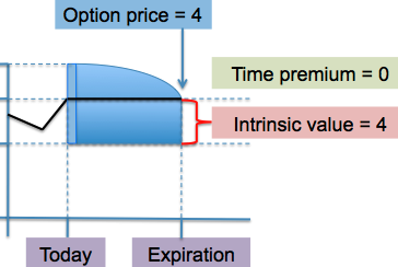 time premium in options