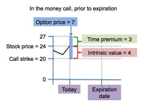 What does it mean when stock options expire