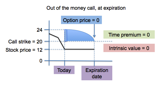 time premium for an out of the money option at expiration