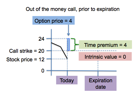 When is the best time to cash in stock options