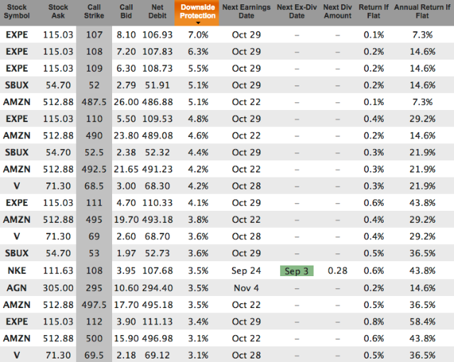 Top picks to buy on weakness with covered calls for Sep 4 sorted by downside protection