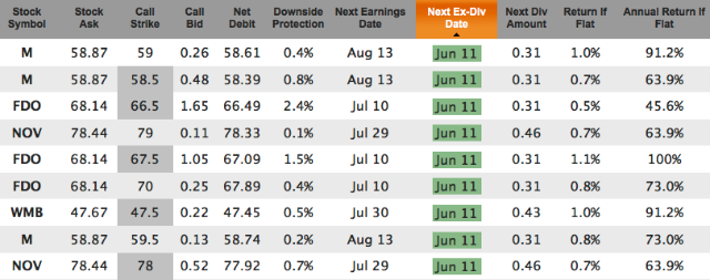 weekly options with dividends for June 11