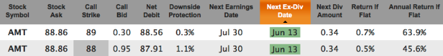 weekly options with dividends for June 13
